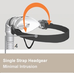 Single Strap Headgear: Minimal Instrusion: Minimal, lighweight and comfortable, single Breath-O-Prene strap allows chear vision and movement. Patient has freedom to choose Flexitube position with 360° of movement.