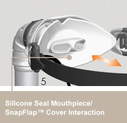 Silicone Seal Mouthpiece: Snapflap Cover Interaction - Holds the lips snugly between the inner Silicone Seal Mouthpiece and outer SnapFlap Cover providing a leak-free combination. These technologies work together to provide a simple, superior seal and maximum comfort.