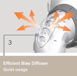 3.Efficient Blass Diffuser: Quiet usage - This advanced air diffuser system prevents air from blowing onto the sleeping partner and decreases noise that could potentially disrupt sleep.